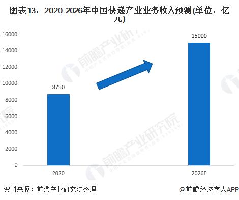 图表13:2020-2026年中国快递产业业务收入预测(单位:亿元)