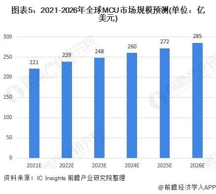 图表5:2021-2026年全球MCU市场规模预测(单位:亿美元)