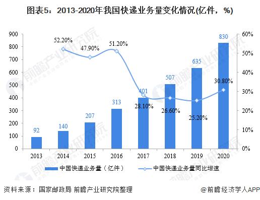 图表5:2013-2020年我国快递业务量变化情况(亿件,%)