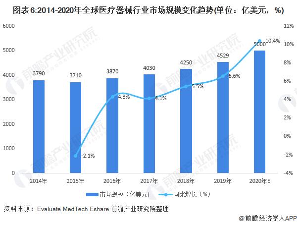 图表6:2014-2020年全球医疗器械行业市场规模变化趋势(单位:亿美元,%)