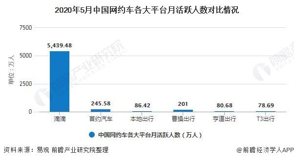 2020年5月中国网约车各大平台月活跃人数对比情况