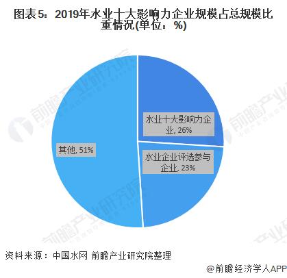 图表5:2019年水业十大影响力企业规模占总规模比重情况(单位:%)