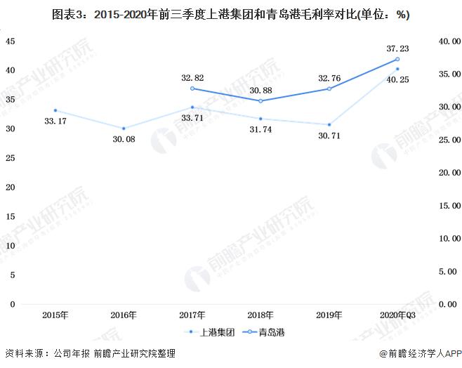 图表3:2015-2020年前三季度上港集团和青岛港毛利率对比(单位:%)
