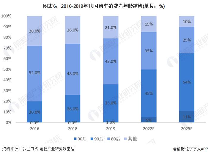 图表6:2016-2019年我国购车消费者年龄结构(单位:%)