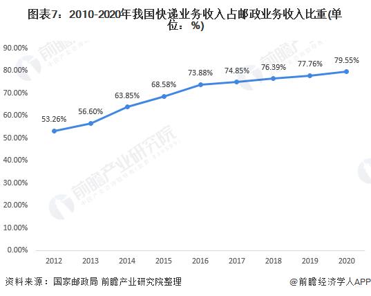 图表7:2010-2020年我国快递业务收入占邮政业务收入比重(单位:%)
