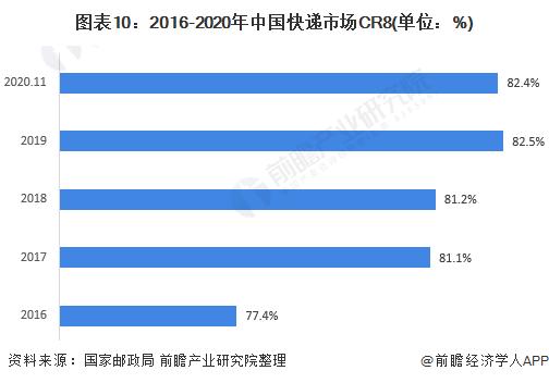 图表10:2016-2020年中国快递市场CR8(单位:%)