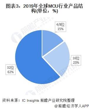 图表3:2019年全球MCU行业产品结构(单位:%)