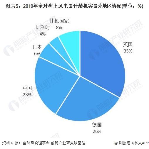 图表5:2019年全球海上风电累计装机容量分地区情况(单位:%)
