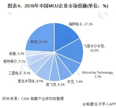 图表4:2019年中国MCU企业市场份额(单位:%)
