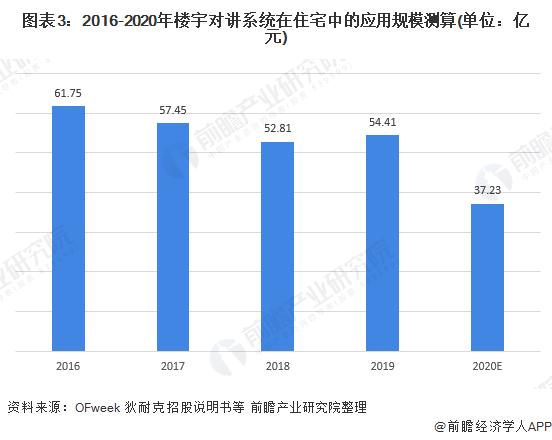 图表3:2016-2020年楼宇对讲系统在住宅中的应用规模测算(单位:亿元)