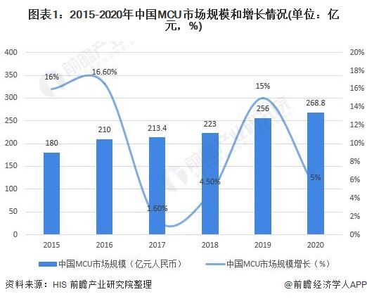 图表1:2015-2020年中国MCU市场规模和增长情况(单位:亿元,%)
