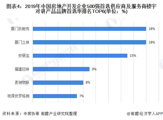 图表4:2019年中国房地产开发企业500强首选供应商及服务商楼宇对讲产品品牌首选率排名TOP6(单位:%)