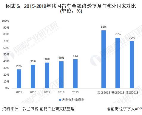 图表5:2015-2019年我国汽车金融渗透率及与海外国家对比(单位:%)