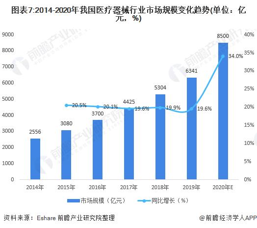 图表7:2014-2020年我国医疗器械行业市场规模变化趋势(单位:亿元,%)