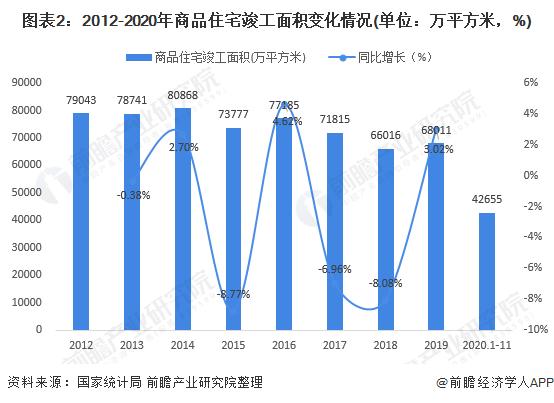 图表2:2012-2020年商品住宅竣工面积变化情况(单位:万平方米,%)