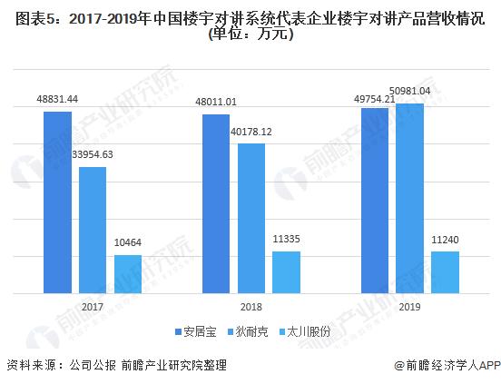 图表5:2017-2019年中国楼宇对讲系统代表企业楼宇对讲产品营收情况(单位:万元)