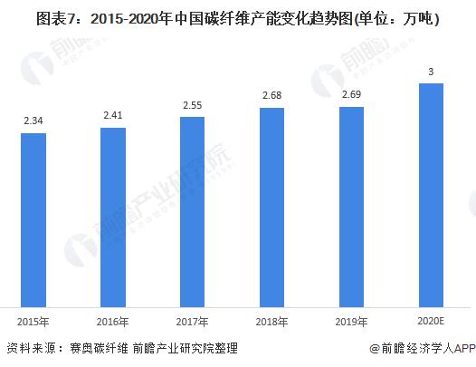 图表7:2015-2020年中国碳纤维产能变化趋势图(单位:万吨)