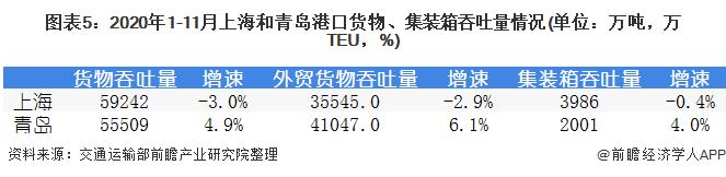 图表5:2020年1-11月上海和青岛港口货物、集装箱吞吐量情况(单位:万吨,万TEU,%)