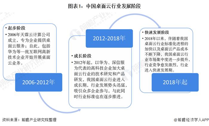 图表1:中国桌面云行业发展阶段