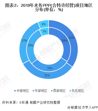 图表2:2019年水务PPP(合特许经营)项目地区分布(单位:%)