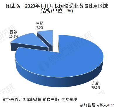 图表9: 2020年1-11月我国快递业务量比重区域结构(单位:%)