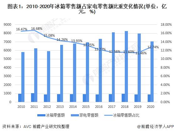 图表1:2010-2020年冰箱零售额占家电零售额比重变化情况(单位:亿元,%)