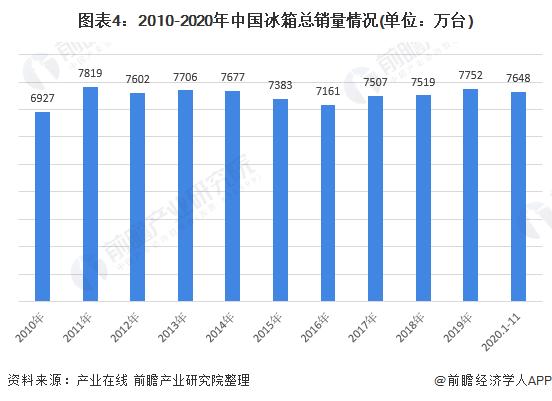 图表4:2010-2020年中国冰箱总销量情况(单位:万台)