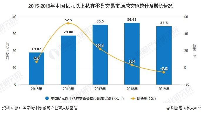 2015-2019年中国亿元以上花卉零售交易市场成交额统计及增长情况