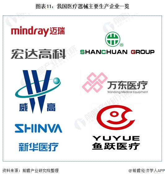图表11:我国医疗器械主要生产企业一览