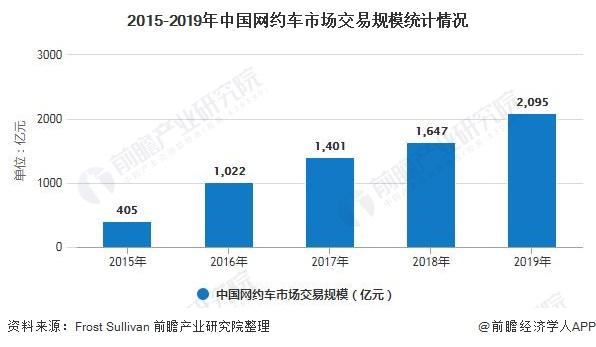 2015-2019年中国网约车市场交易规模统计情况