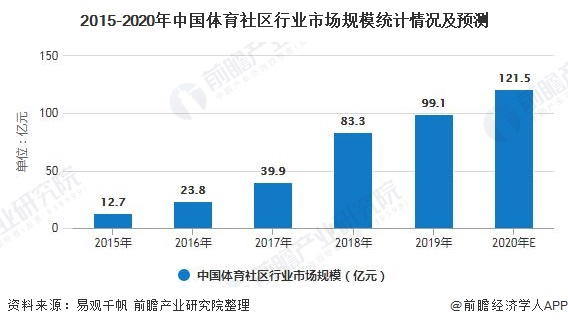2015-2020年中国体育社区行业市场规模统计情况及预测