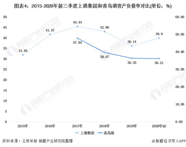 图表4:2015-2020年前三季度上港集团和青岛港资产负债率对比(单位:%)
