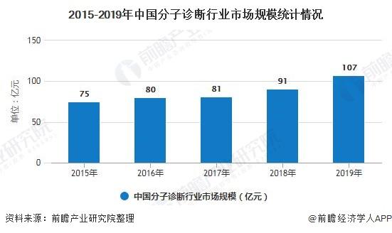 2015-2019年中国分子诊断行业市场规模统计情况