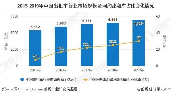 2015-2019年中国出租车行业市场规模及网约出租车占比变化情况