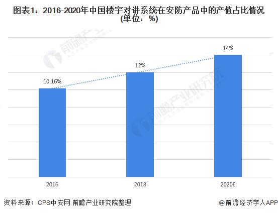 图表1:2016-2020年中国楼宇对讲系统在安防产品中的产值占比情况(单位:%)
