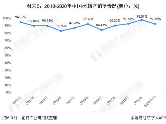 图表5:2010-2020年中国冰箱产销率情况(单位:%)