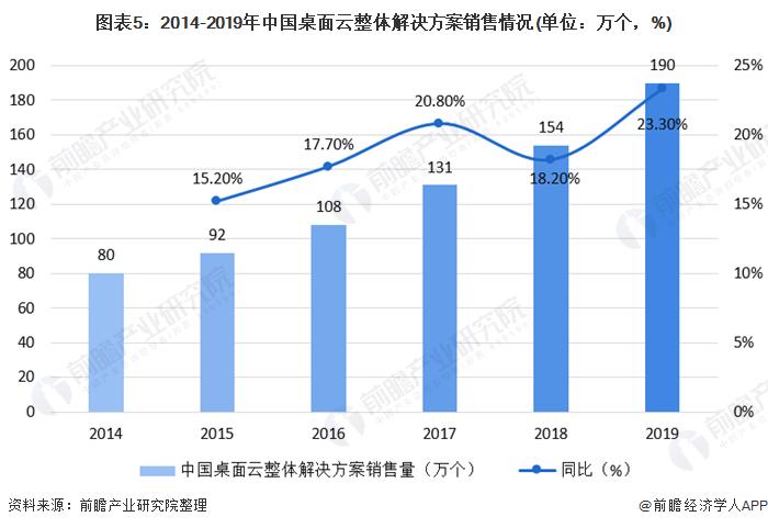 图表5:2014-2019年中国桌面云整体解决方案销售情况(单位:万个,%)