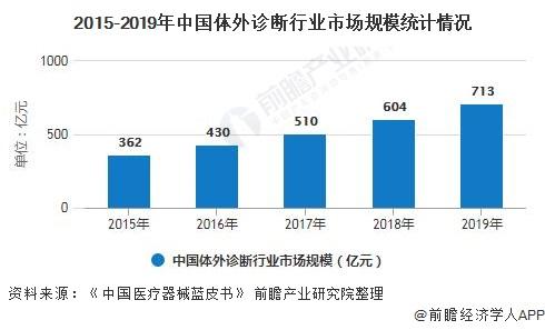 2015-2019年中国体外诊断行业市场规模统计情况