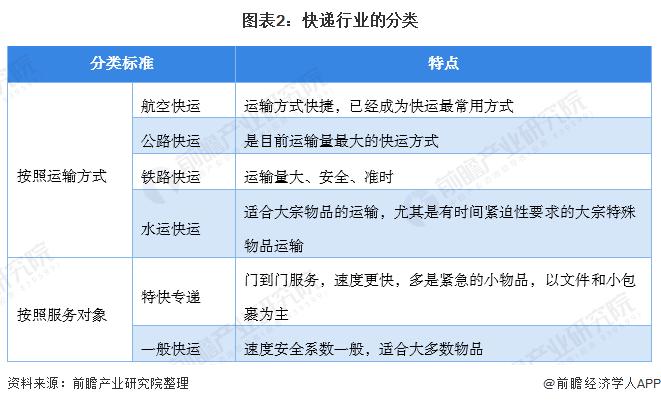 图表2:快递行业的分类