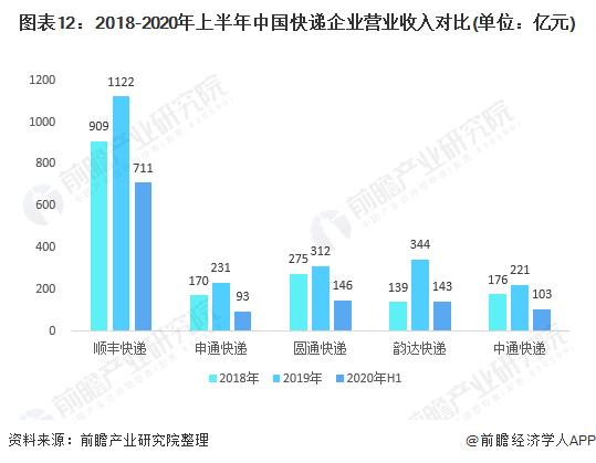 图表12:2018-2020年上半年中国快递企业营业收入对比(单位:亿元)