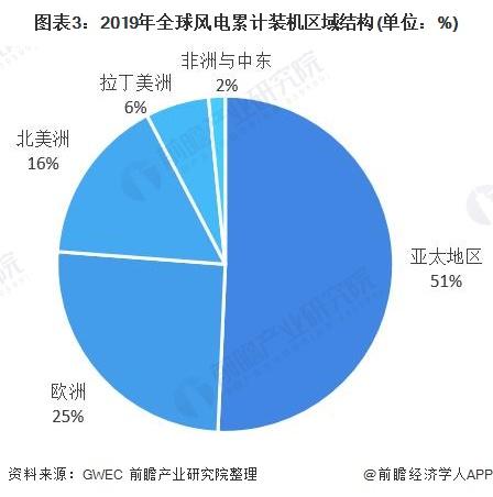 图表3:2019年全球风电累计装机区域结构(单位:%)