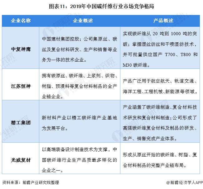 图表11:2019年中国碳纤维行业市场竞争格局