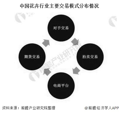 中国花卉行业主要交易模式分布情况