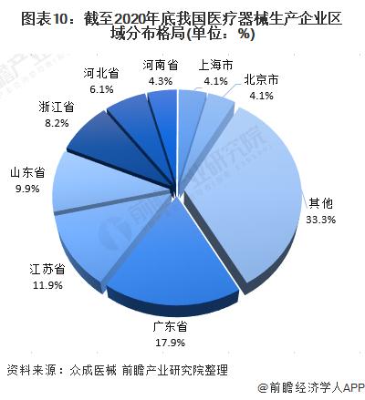 图表10:截至2020年底我国医疗器械生产企业区域分布格局(单位:%)