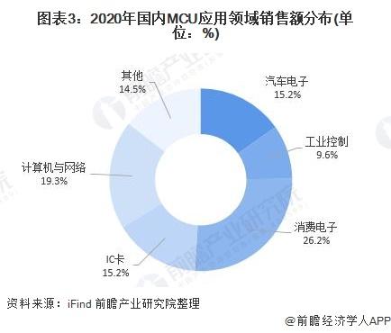 图表3:2020年国内MCU应用领域销售额分布(单位:%)