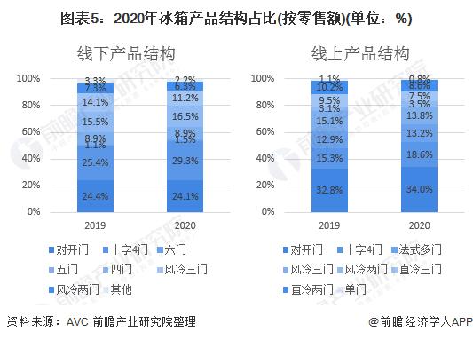 图表5:2020年冰箱产品结构占比(按零售额)(单位:%)
