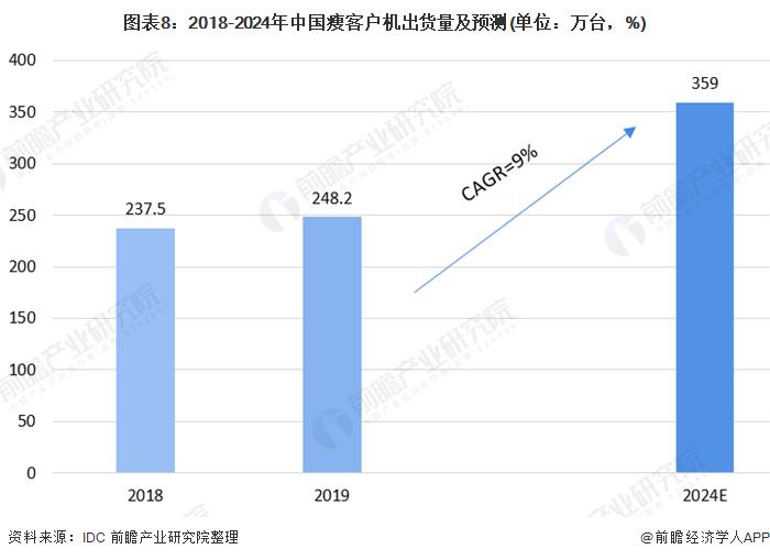 图表8:2018-2024年中国瘦客户机出货量及预测(单位:万台,%)