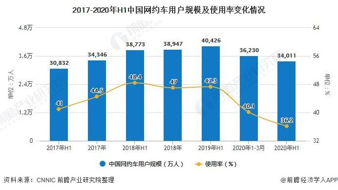 2017-2020年H1中国网约车用户规模及使用率变化情况