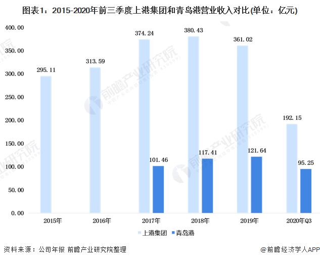 图表1:2015-2020年前三季度上港集团和青岛港营业收入对比(单位:亿元)
