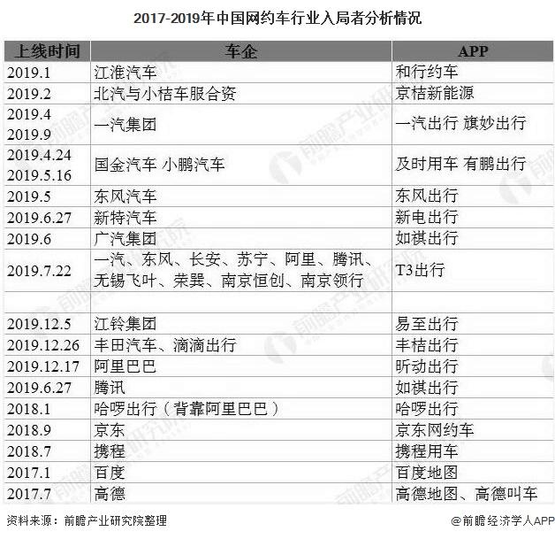 2017-2019年中国网约车行业入局者分析情况